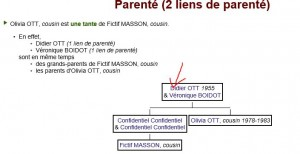 exemple-cousinage